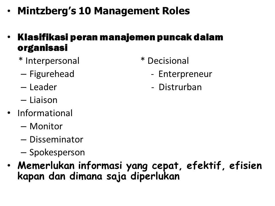 Mintzberg's 10 Management Roles