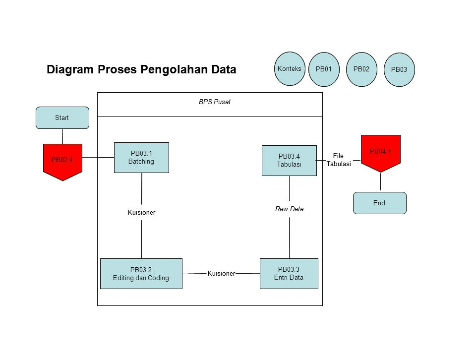 Diagram Proses Pengolahan Data Diagram Proses Pengolahan Data