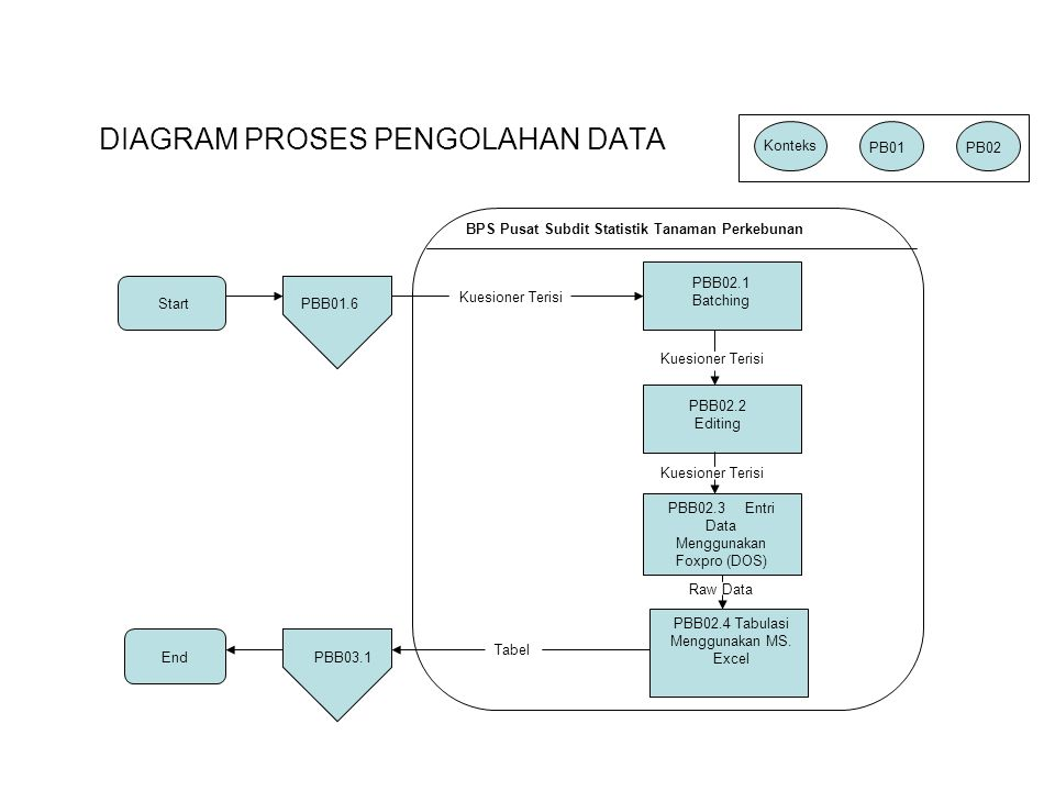 DIAGRAM PROSES PENGOLAHAN DATA