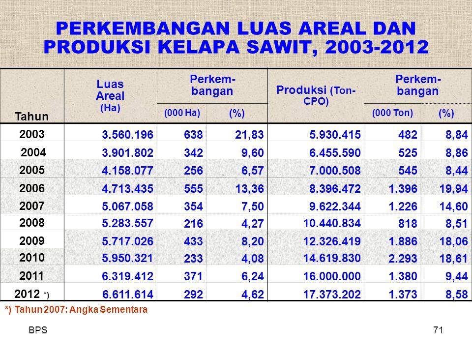 PERKEMBANGAN LUAS AREAL DAN PRODUKSI KELAPA SAWIT, 2003-2012