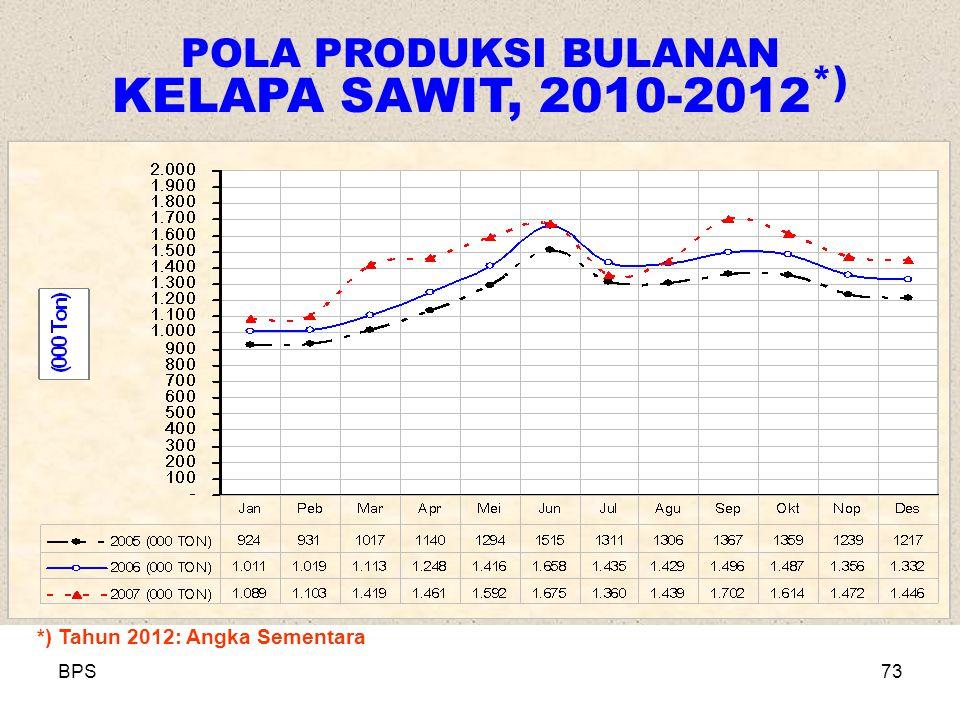 POLA PRODUKSI BULANAN KELAPA SAWIT, 2010-2012*)