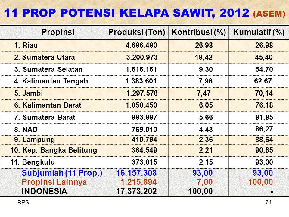 11 PROP POTENSI KELAPA SAWIT, 2012 (ASEM)