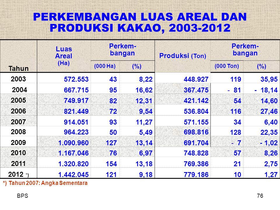 PERKEMBANGAN LUAS AREAL DAN PRODUKSI KAKAO, 2003-2012