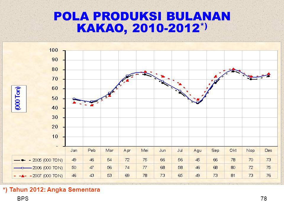 POLA PRODUKSI BULANAN KAKAO, 2010-2012*)