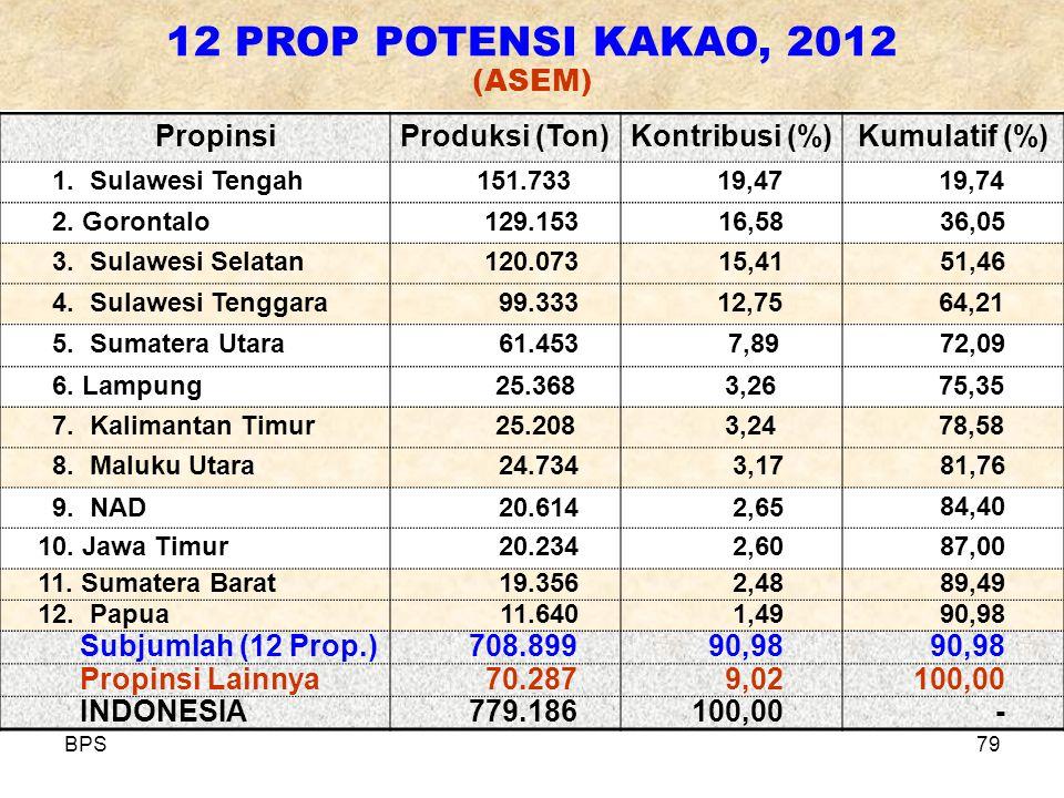 12 PROP POTENSI KAKAO, 2012 (ASEM)