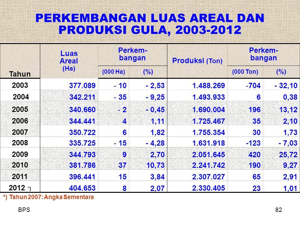 PERKEMBANGAN LUAS AREAL DAN PRODUKSI GULA, 2003-2012