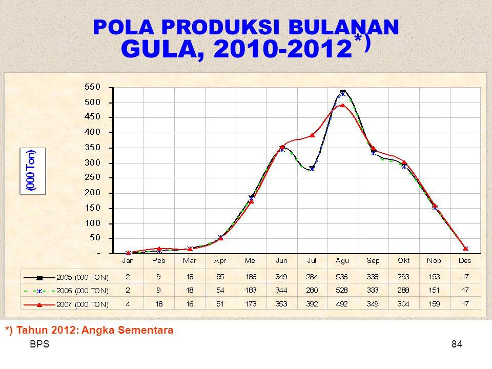POLA PRODUKSI BULANAN GULA, 2010-2012*)