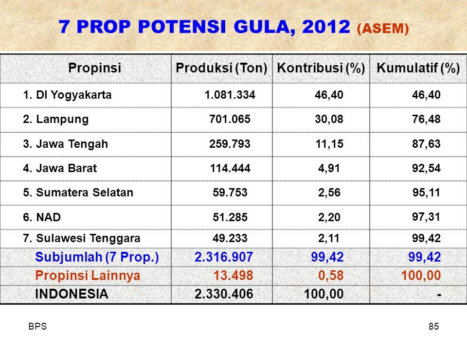 7 PROP POTENSI GULA, 2012 (ASEM)