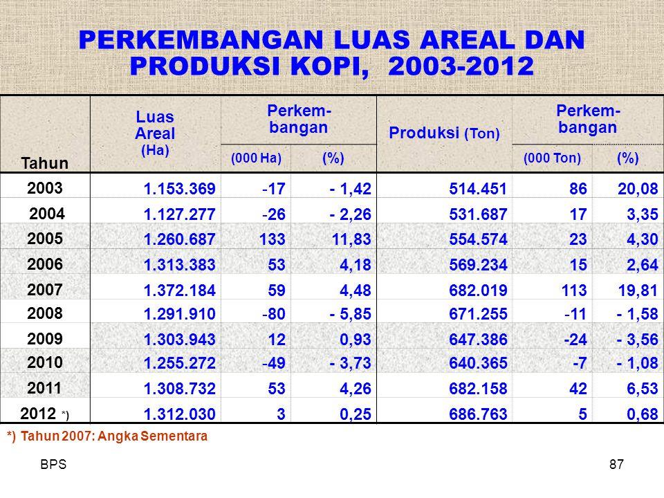 PERKEMBANGAN LUAS AREAL DAN PRODUKSI KOPI, 2003-2012