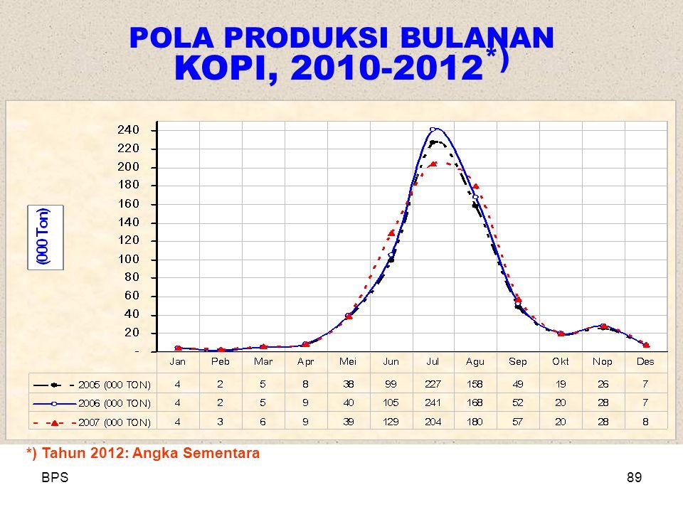 POLA PRODUKSI BULANAN KOPI, 2010-2012*)
