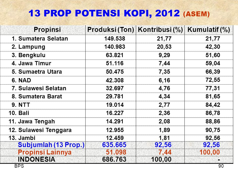 13 PROP POTENSI KOPI, 2012 (ASEM)