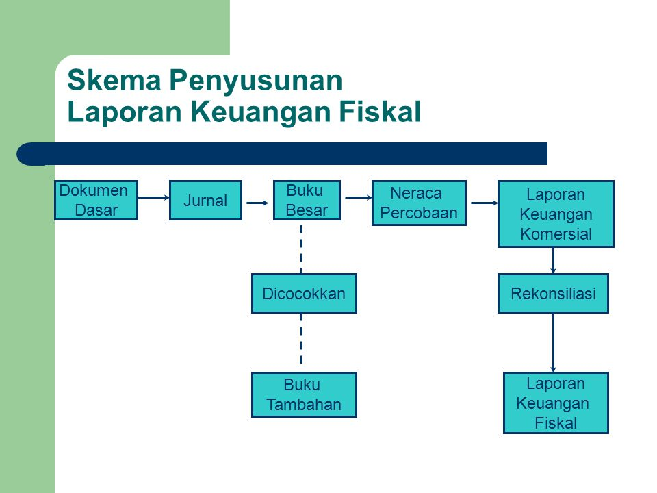 Skema Penyusunan Laporan Keuangan Fiskal