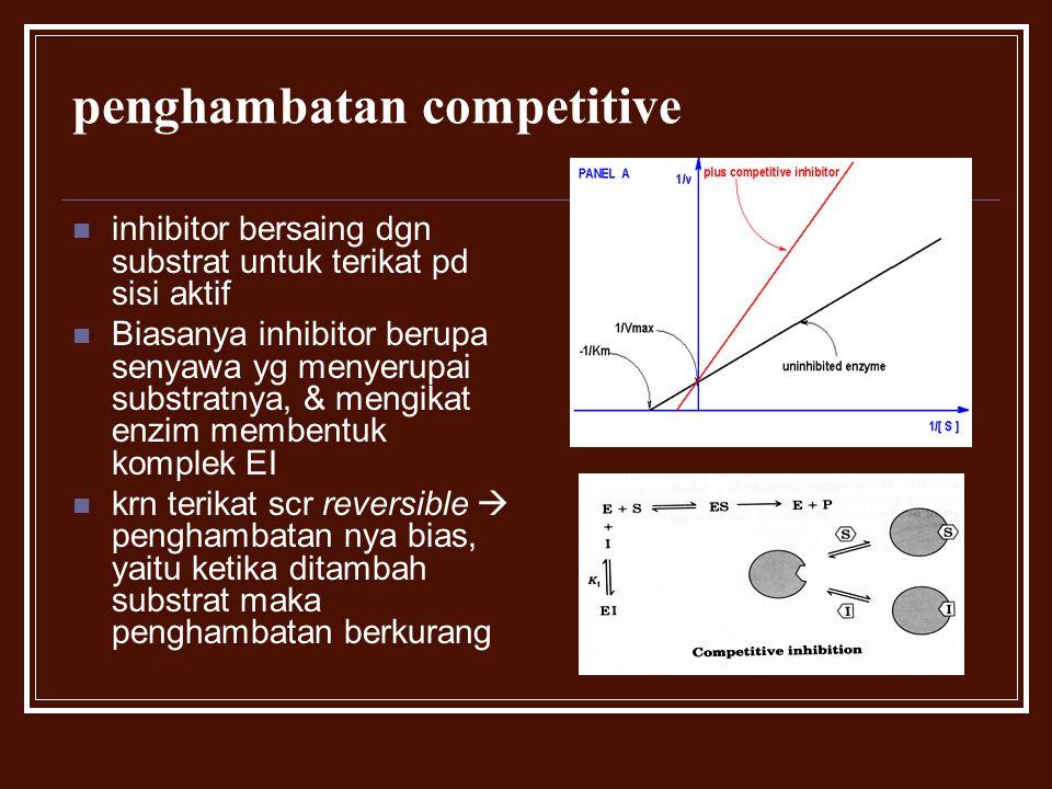 penghambatan competitive