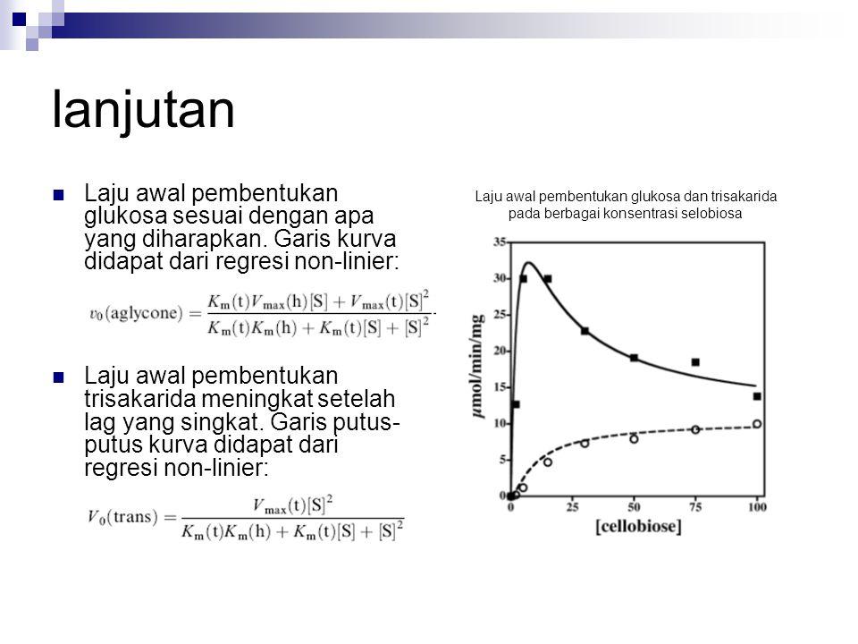 lanjutan Laju awal pembentukan glukosa sesuai dengan apa yang diharapkan. Garis kurva didapat dari regresi non-linier: