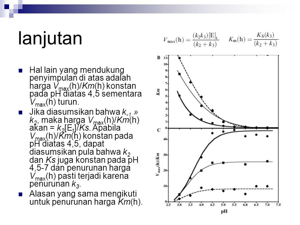 lanjutan Hal lain yang mendukung penyimpulan di atas adalah harga Vmax(h)/Km(h) konstan pada pH diatas 4,5 sementara Vmax(h) turun.
