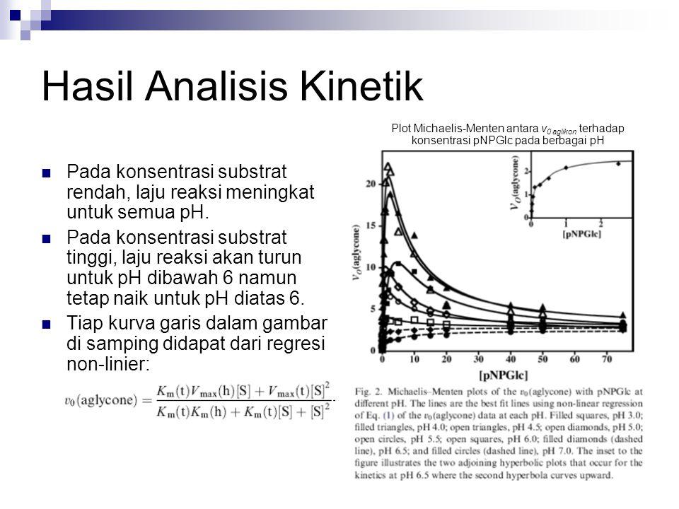 Hasil Analisis Kinetik