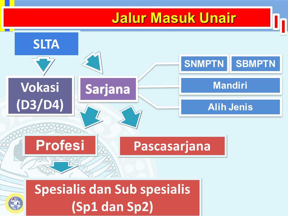Spesialis dan Sub spesialis (Sp1 dan Sp2)