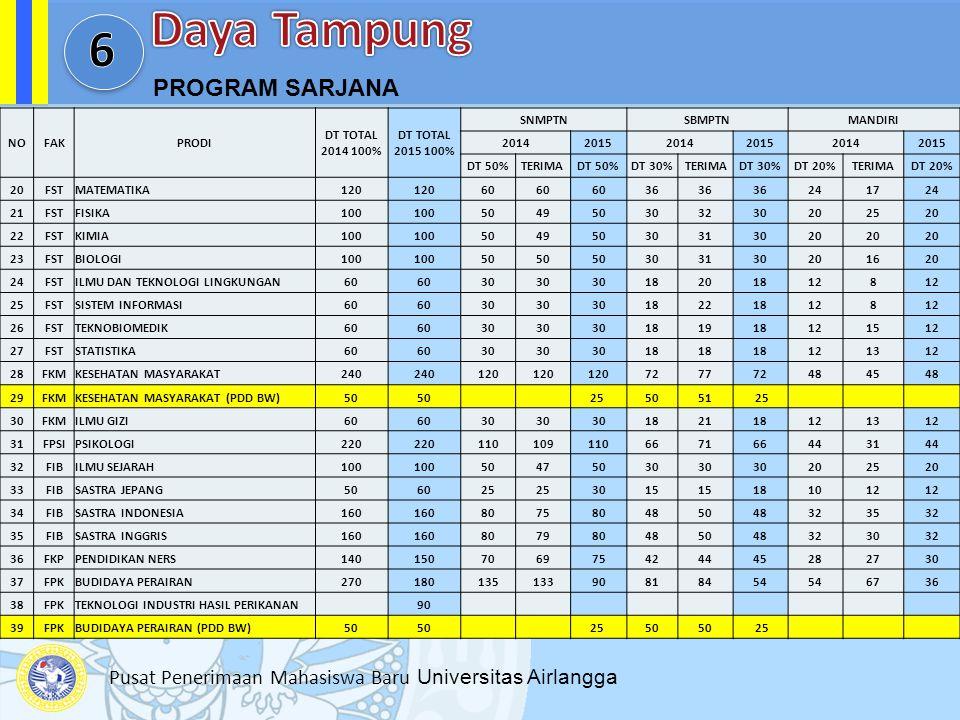 Daya Tampung 6 PROGRAM SARJANA NO FAK PRODI DT TOTAL 2014 100%