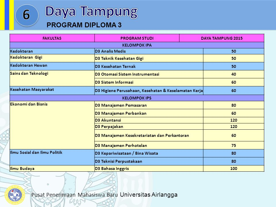 Daya Tampung 6 PROGRAM DIPLOMA 3 FAKULTAS PROGRAM STUDI