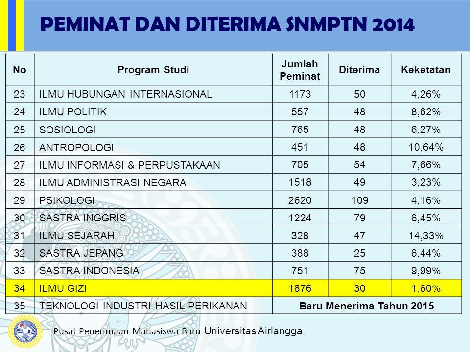 PEMINAT DAN DITERIMA SNMPTN 2014
