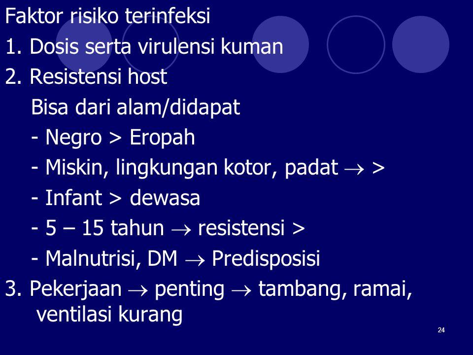 Faktor risiko terinfeksi