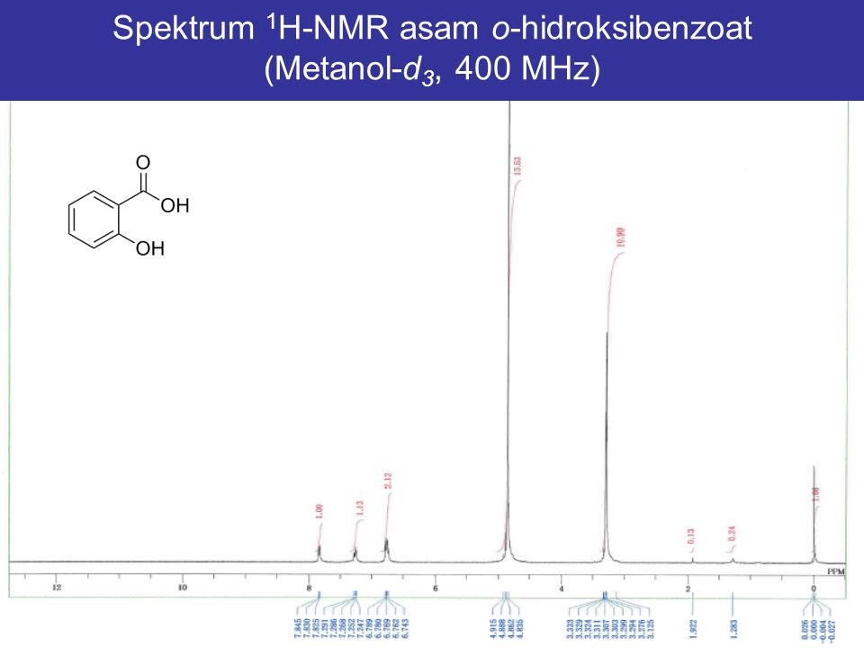 Spektrum 1H-NMR asam o-hidroksibenzoat (Metanol-d3, 400 MHz)