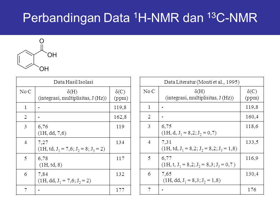 Perbandingan Data 1H-NMR dan 13C-NMR