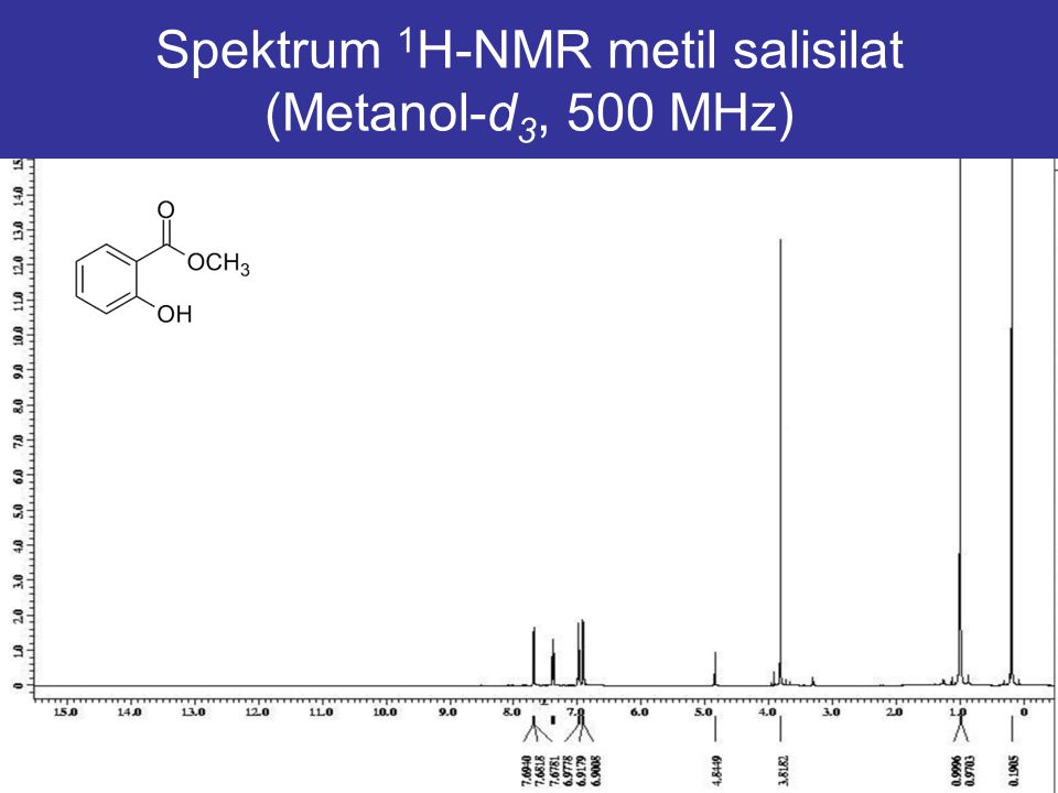 Spektrum 1H-NMR metil salisilat (Metanol-d3, 500 MHz)