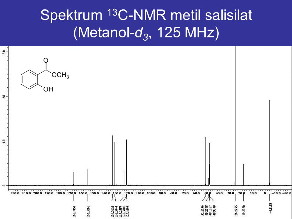 Spektrum 13C-NMR metil salisilat (Metanol-d3, 125 MHz)