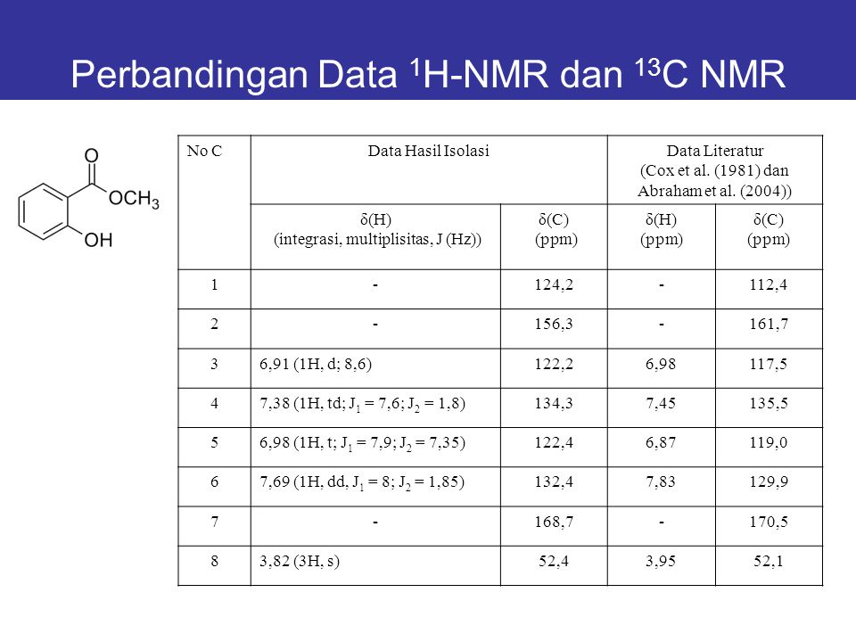 Perbandingan Data 1H-NMR dan 13C NMR