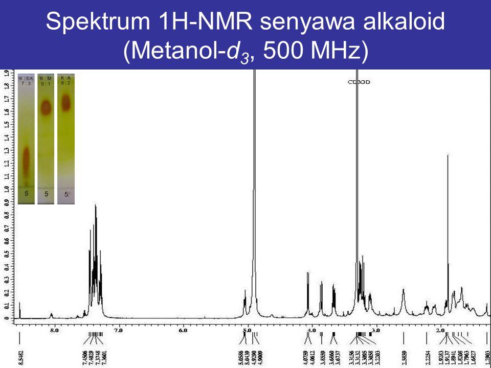 Spektrum 1H-NMR senyawa alkaloid (Metanol-d3, 500 MHz)