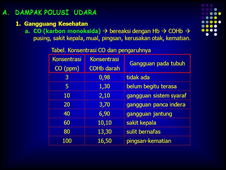 A. DAMPAK POLUSI UDARA 1. Gangguang Kesehatan