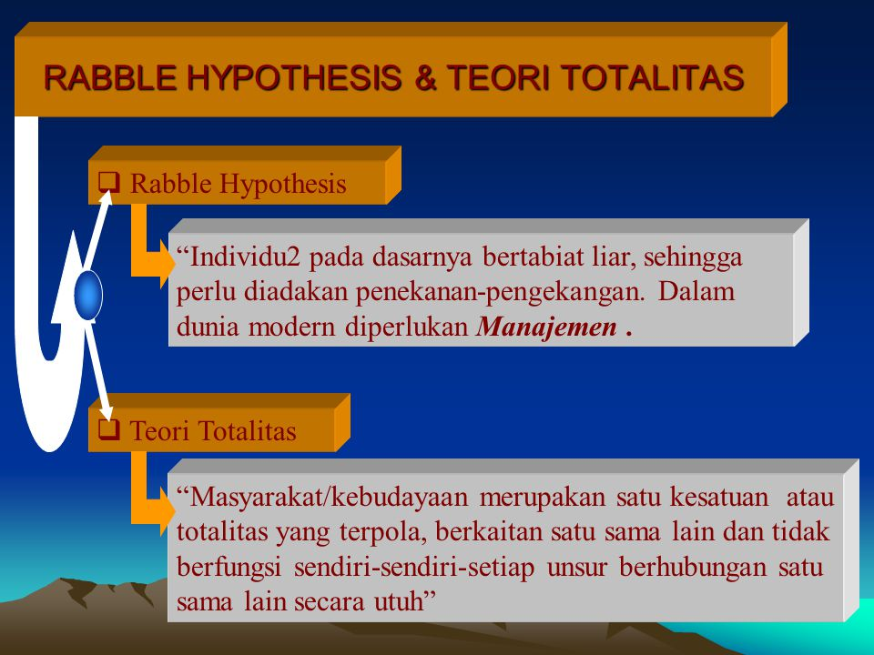 RABBLE HYPOTHESIS & TEORI TOTALITAS