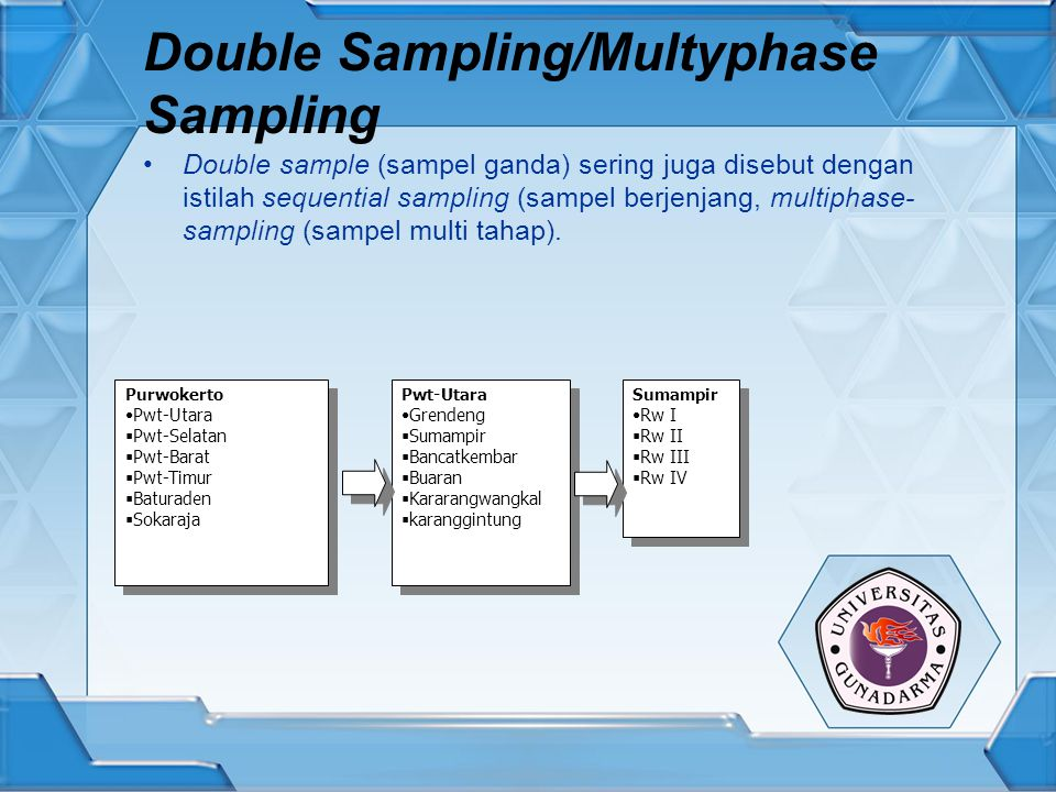 Double Sampling/Multyphase Sampling