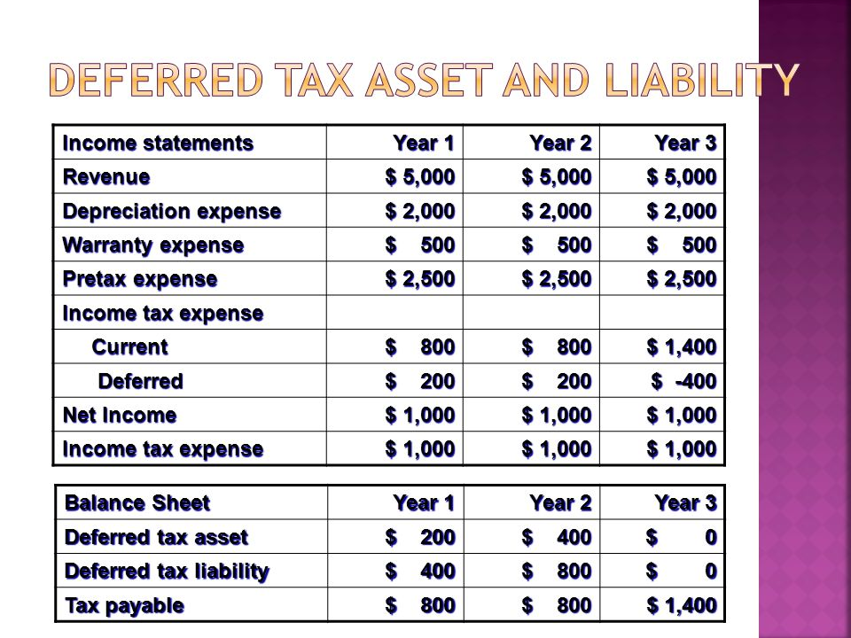 Deferred tax asset and liability
