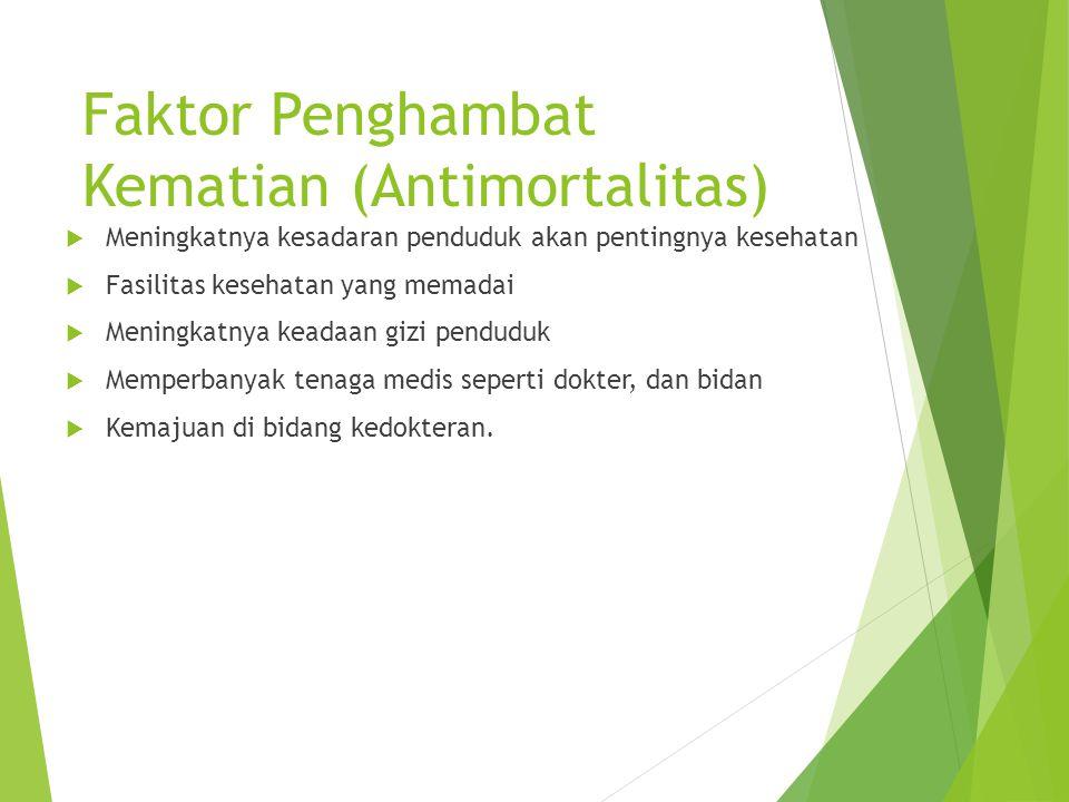 Faktor Penghambat Kematian (Antimortalitas)