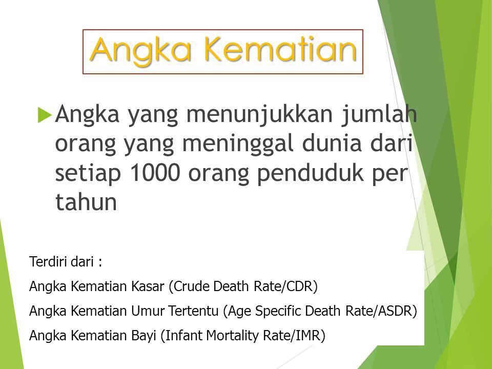 Angka Kematian Angka yang menunjukkan jumlah orang yang meninggal dunia dari setiap 1000 orang penduduk per tahun.