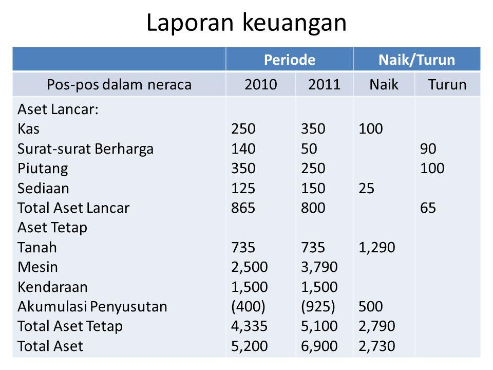 Laporan keuangan Periode Naik/Turun Pos-pos dalam neraca 2010 2011
