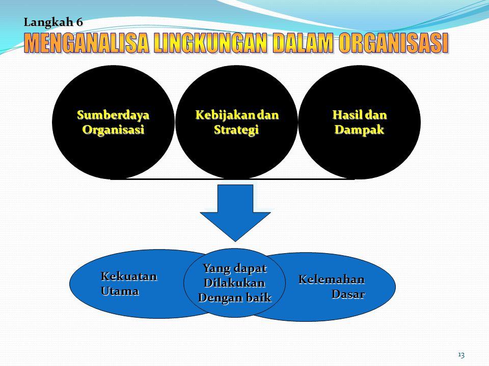 MENGANALISA LINGKUNGAN DALAM ORGANISASI