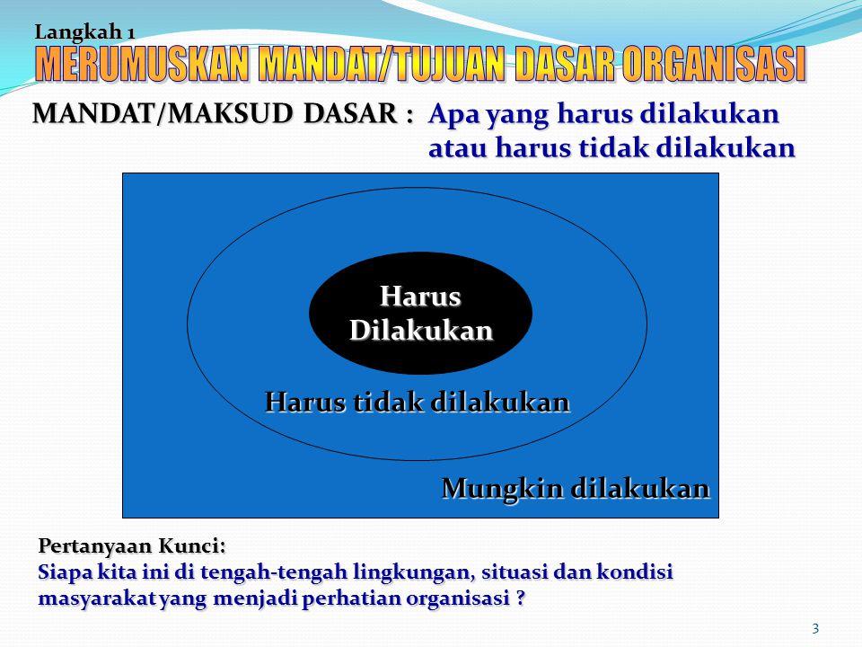 MERUMUSKAN MANDAT/TUJUAN DASAR ORGANISASI