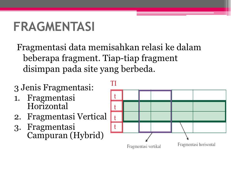 FRAGMENTASI Fragmentasi data memisahkan relasi ke dalam beberapa fragment. Tiap-tiap fragment disimpan pada site yang berbeda.
