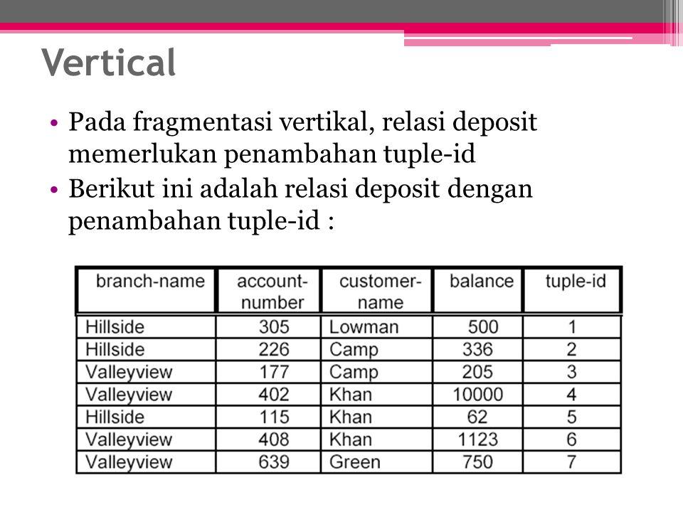 Vertical Pada fragmentasi vertikal, relasi deposit memerlukan penambahan tuple-id.