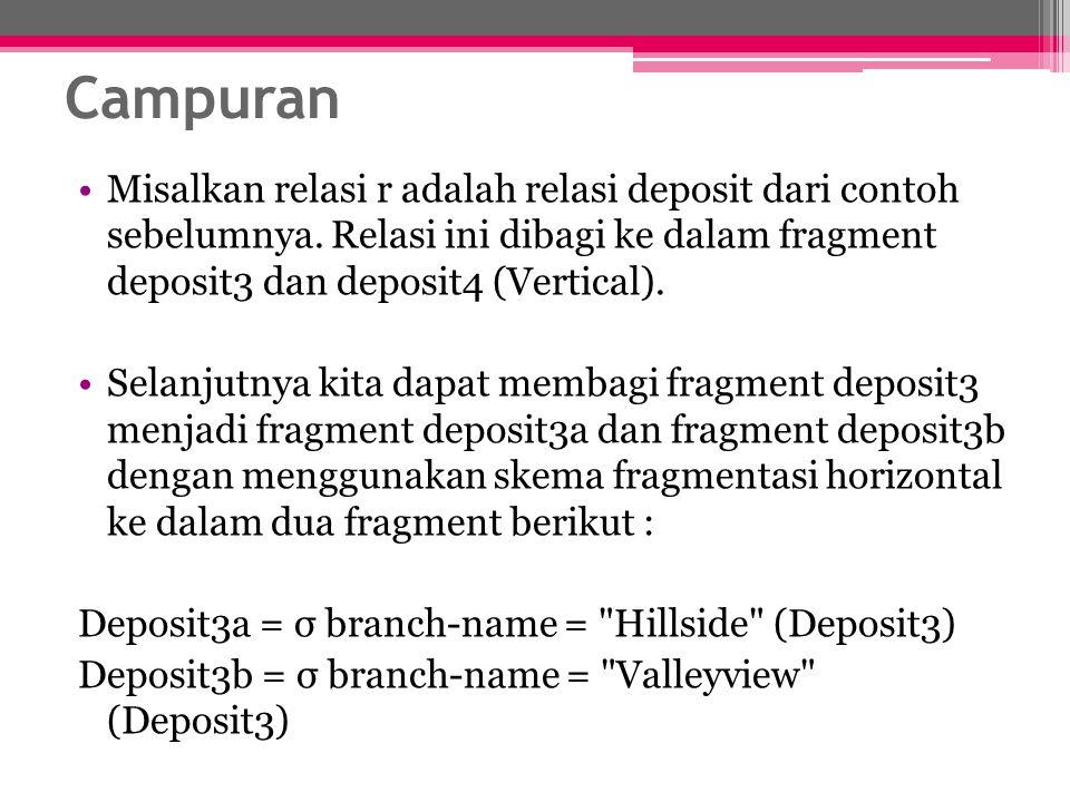 Campuran Misalkan relasi r adalah relasi deposit dari contoh sebelumnya. Relasi ini dibagi ke dalam fragment deposit3 dan deposit4 (Vertical).