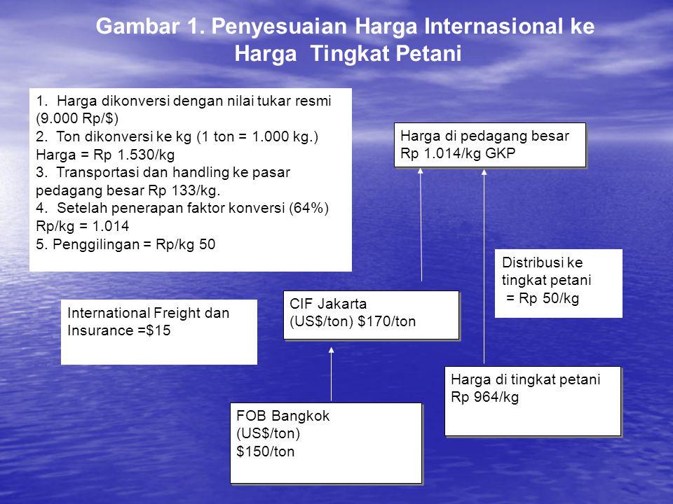Gambar 1. Penyesuaian Harga Internasional ke