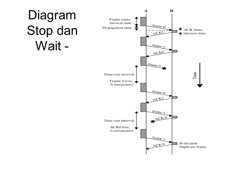 Diagram Stop dan Wait -