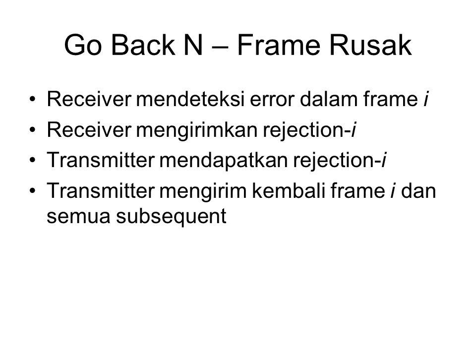 Go Back N – Frame Rusak Receiver mendeteksi error dalam frame i