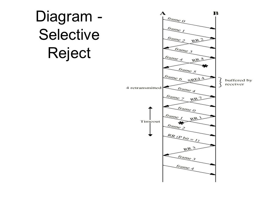 Diagram -Selective Reject