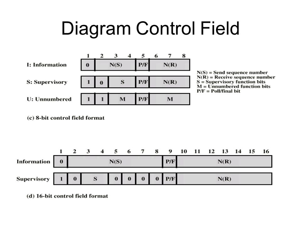 Diagram Control Field