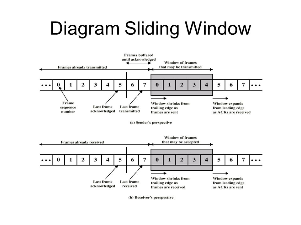 Diagram Sliding Window