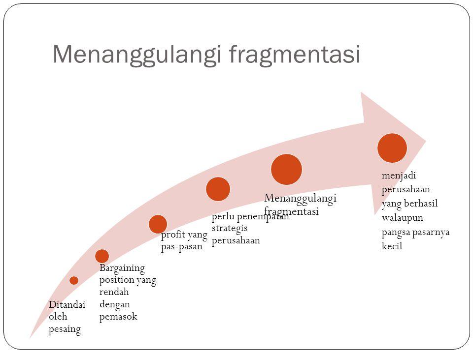 Menanggulangi fragmentasi